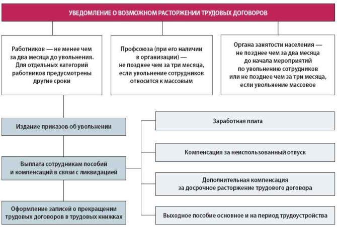 Увольнение сотрудников при банкротстве предприятия: порядок действий, документы