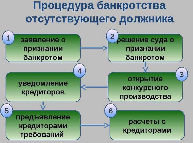 procedura-bankrotstva-otsutstvuyushchego-dozhlnika