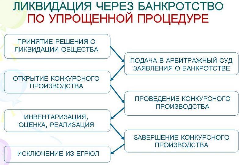 likvidaciya-cherez-bankrotstvo-po-uproshchennoj-skheme